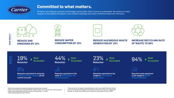 Carrier Global Corporation has achieved 2020 sustainability goals including the reduction of greenhouse gas emissions by 19%, water consumption by 44% and hazardous waste generation by 23%, all compared to a 2015 baseline. The company also increased its recycling rate to 94%. These achievements provided the benchmark for Carrier's first set of Environmental, Social & Governance goals since becoming an independent company last year.