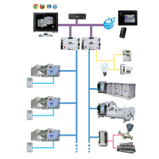 carrier-ivu-building-automation-system