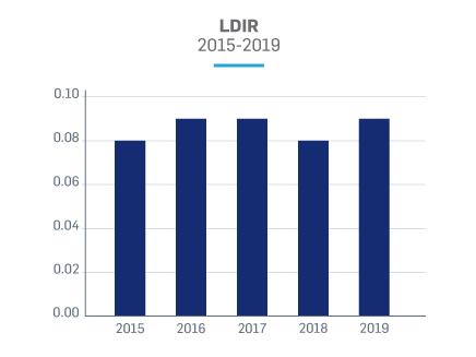 LDIR chart