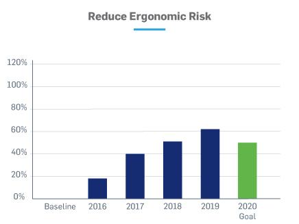 Reduce ergonomic risk chart