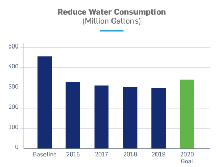 Reduce water consumption chart
