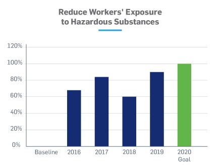 Reduce workers exposure to hazardous substances chart