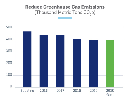 Reduce green house gas emissions chart
