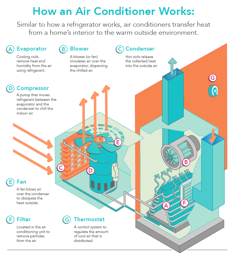 how-do-air-conditioners-work-infographic