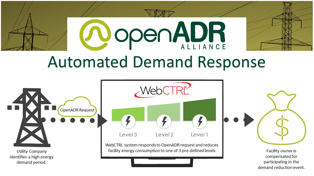 Automated-Demand-Response