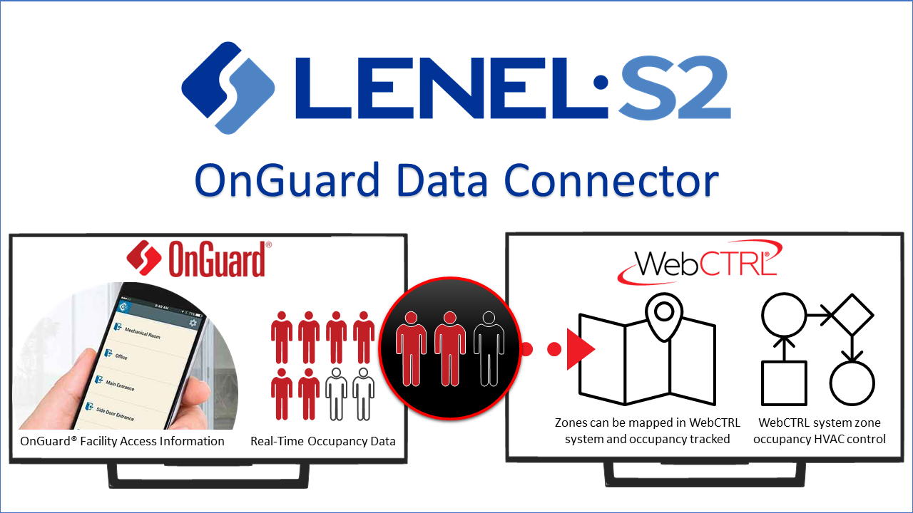 Lenel-OnGuard-Data-Connector