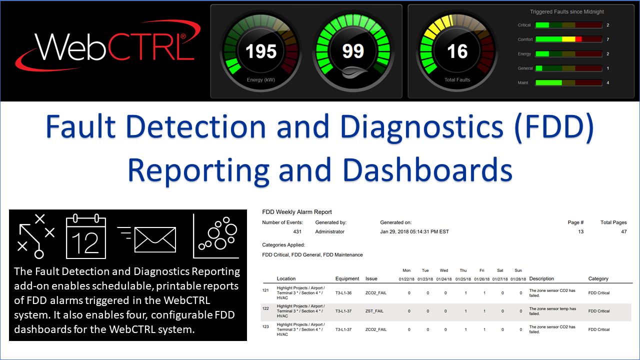 FDD-Reporting-and-Dashboards