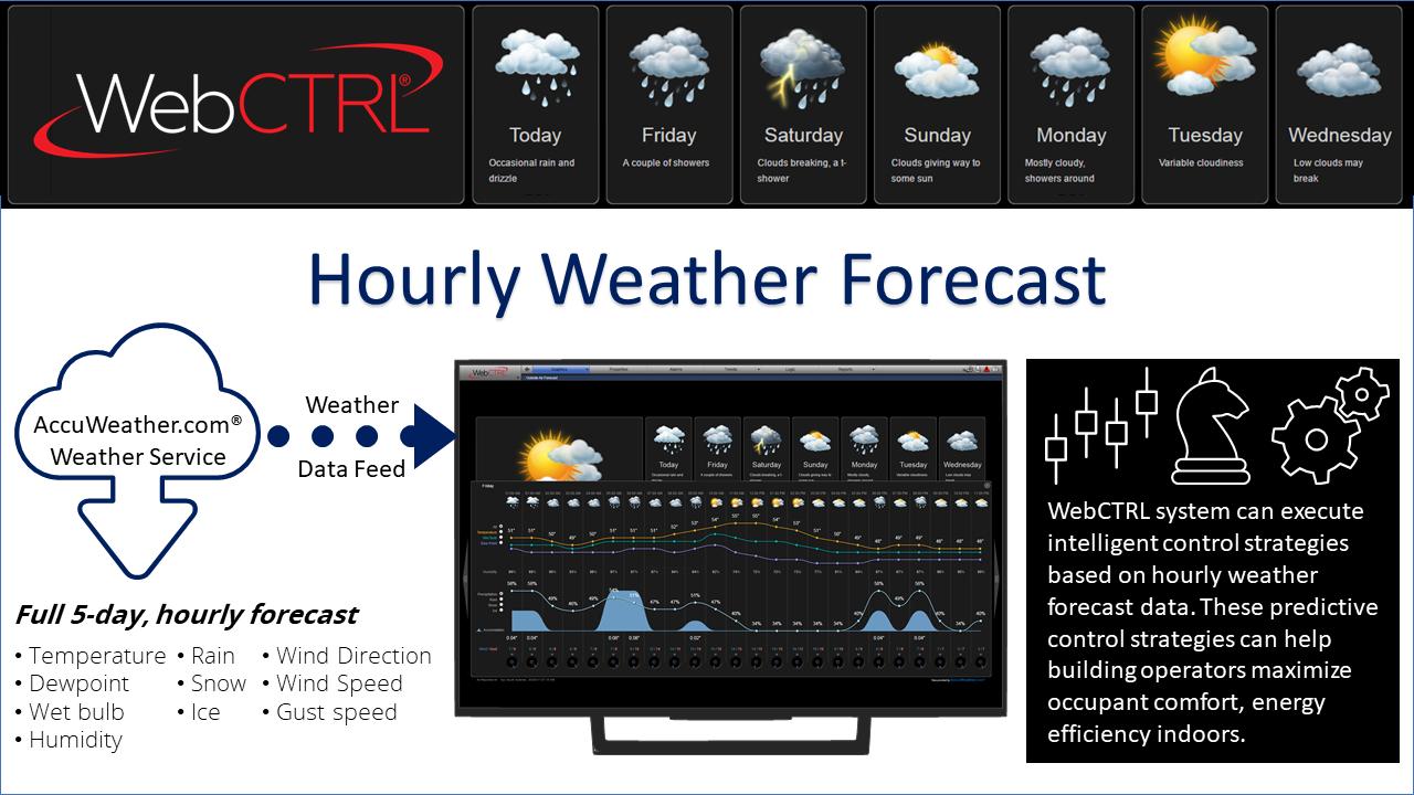 Hourly-Weather-Forecast