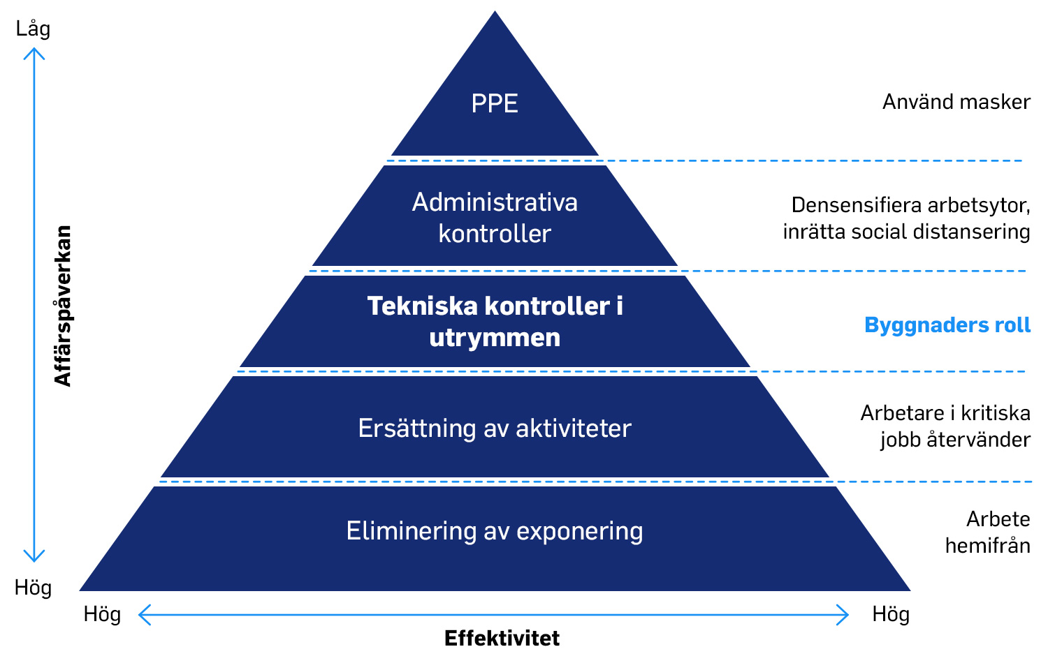 carrier-principle-triangle-healthy-buildings