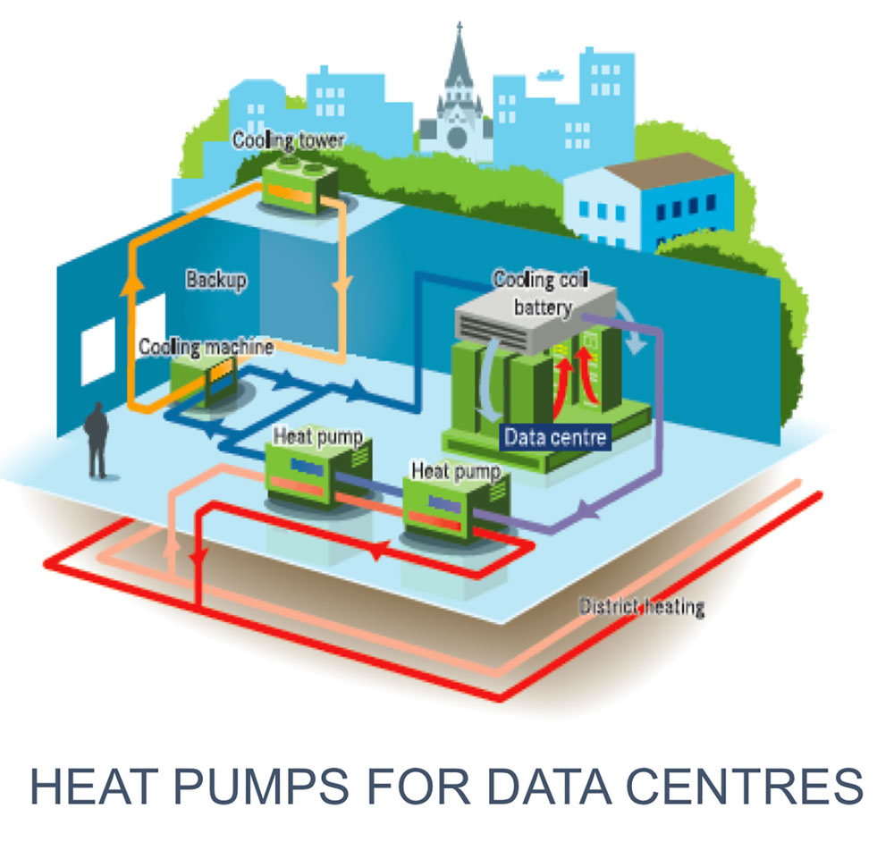 Carrier Heat pumps for data centres