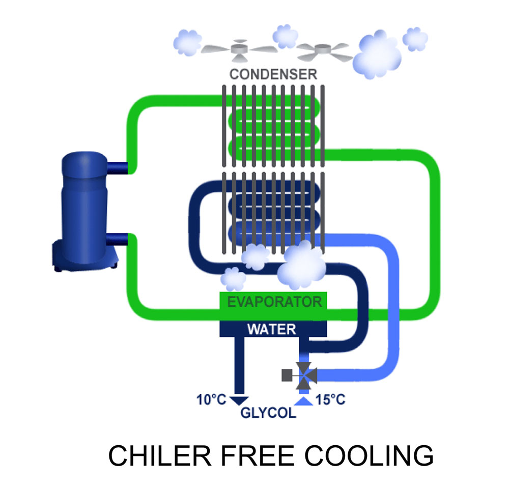 Carrier Overview of chiller free cooling