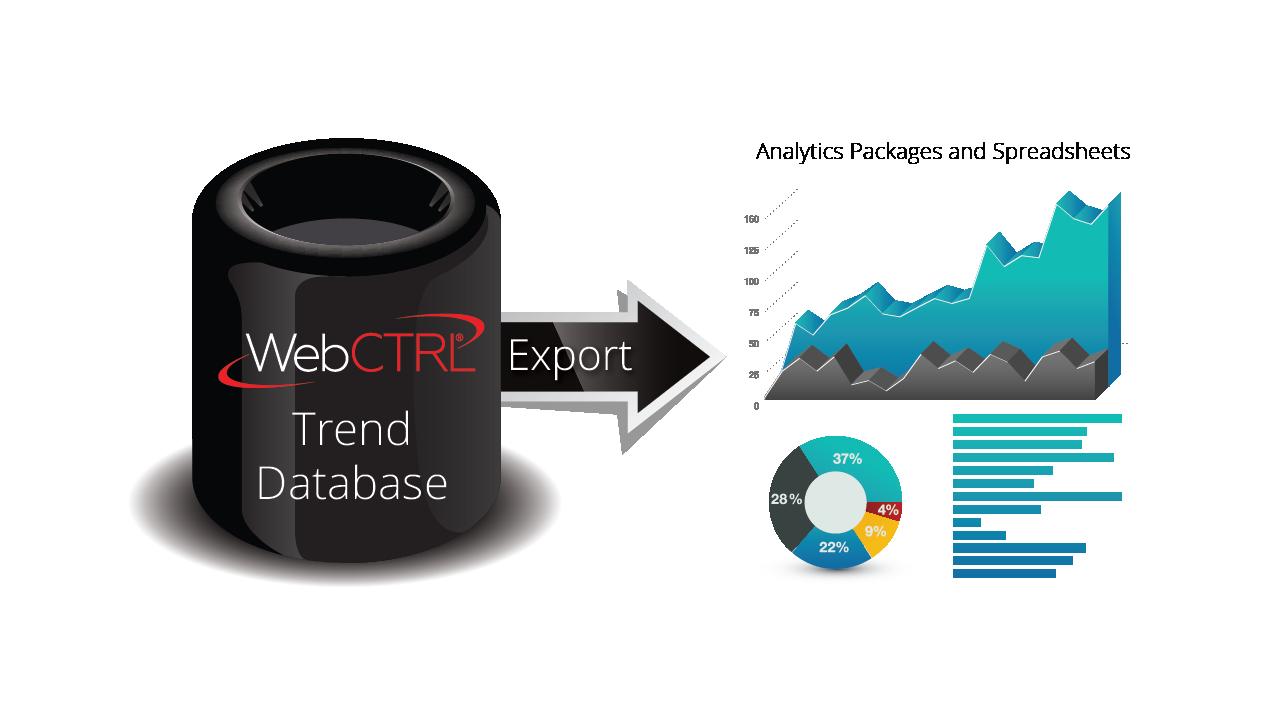 Trend-Export