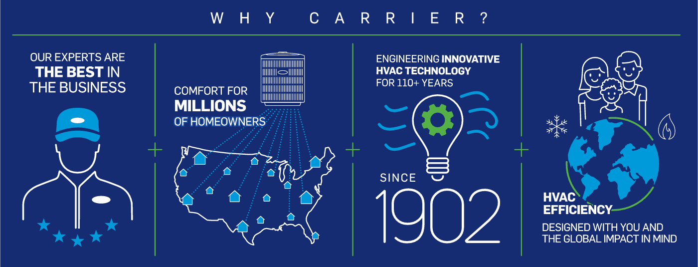 why-choose-carrier-infographic-no-border