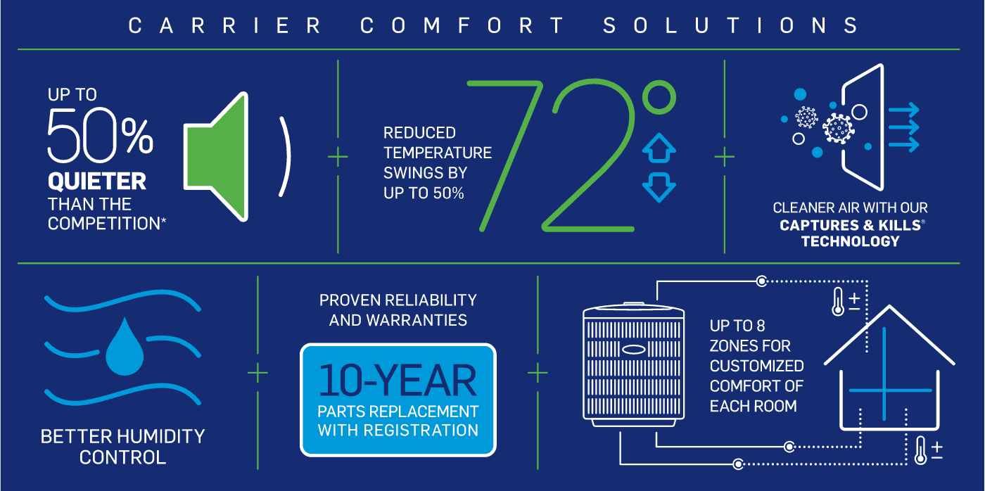 carrier-comfort-solution-infographic-no-border