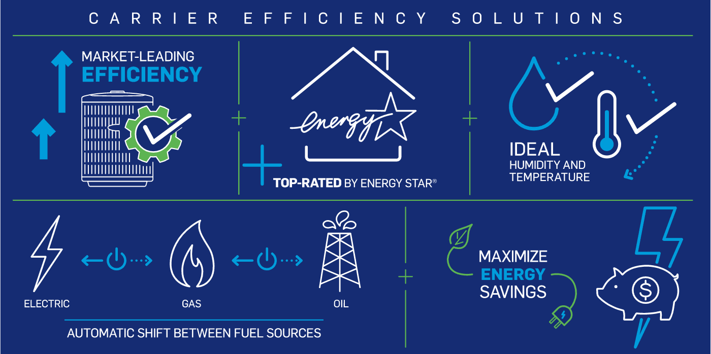 carrier-efficiency-solutions-infographic-no-border
