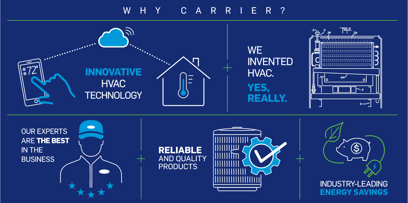 why-choose-carrier-products-infographic-no-border