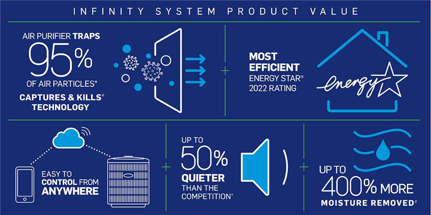 carrier-product-value-infographic-no-border