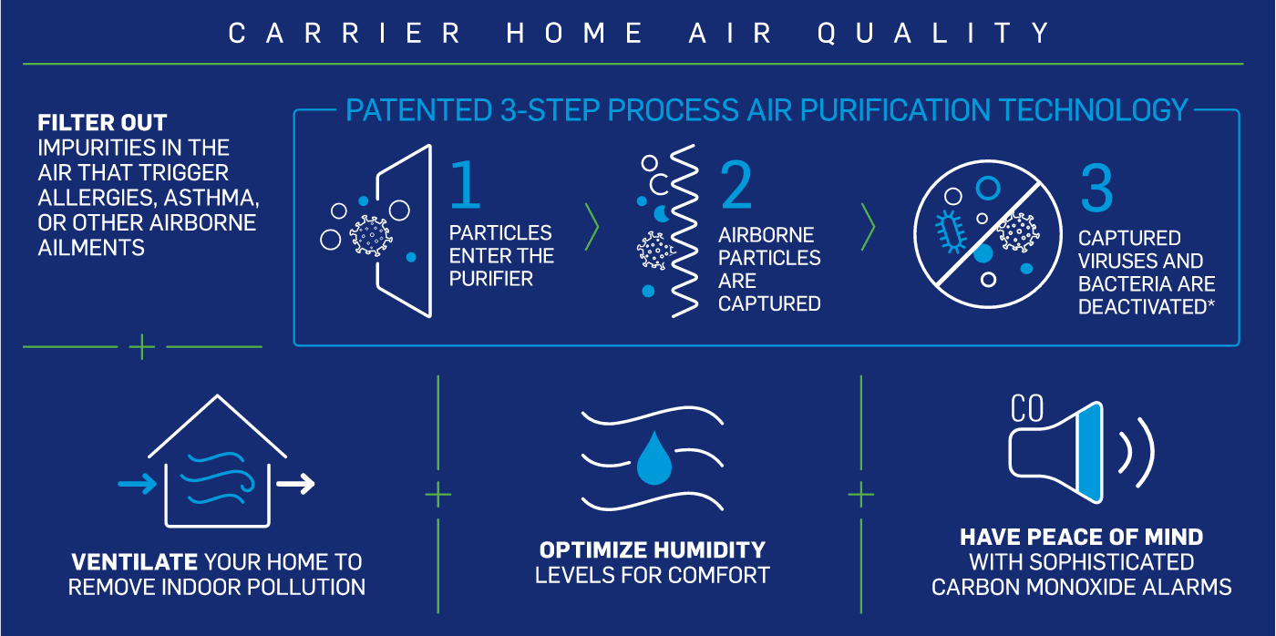 carrier-home-air-quality-infographic-no-border