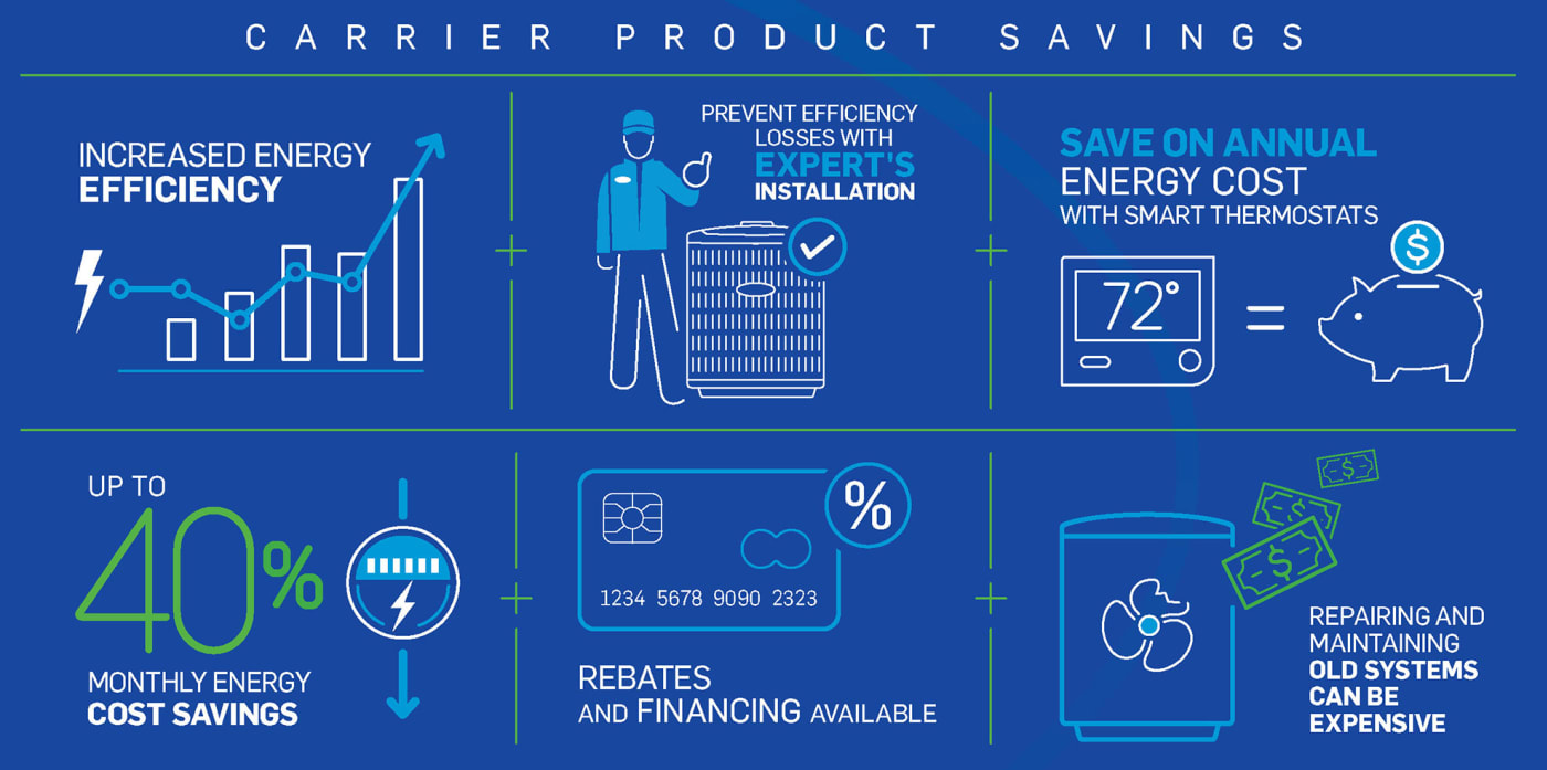 carrier-product savings-infographic-no-border