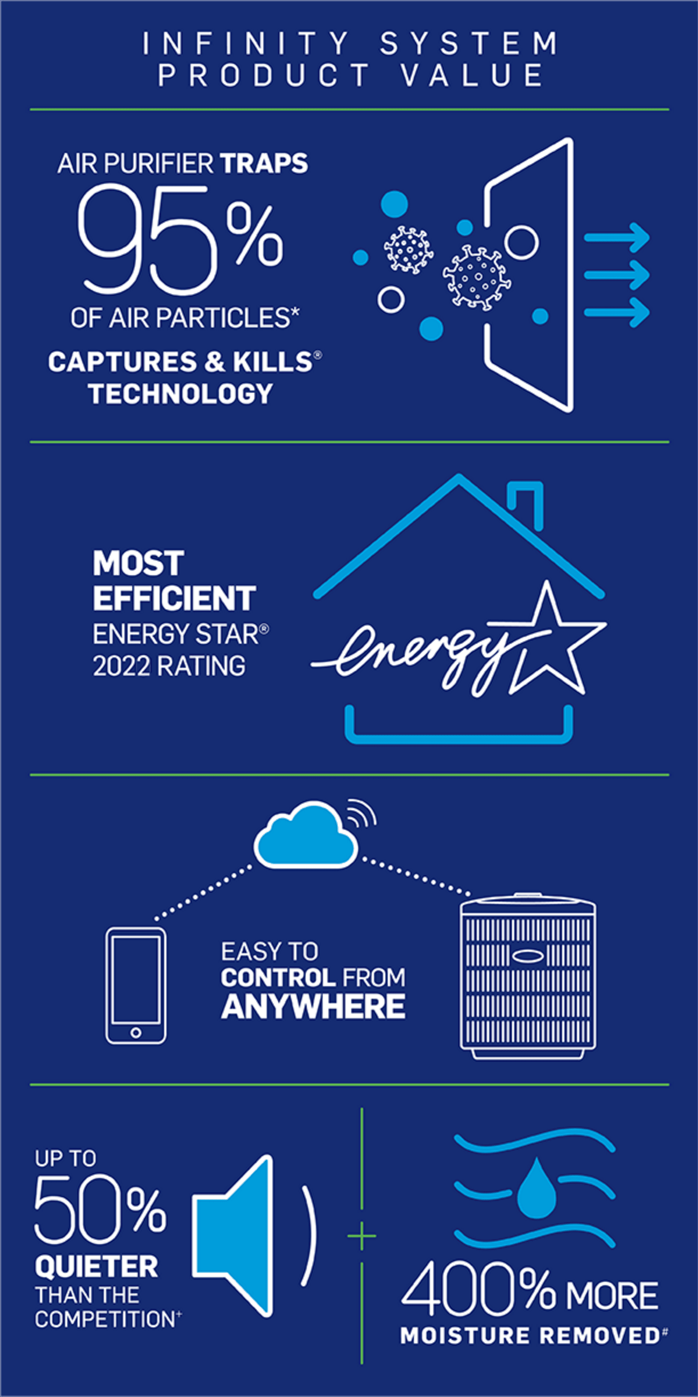 carrier-product-value-infographic-mb