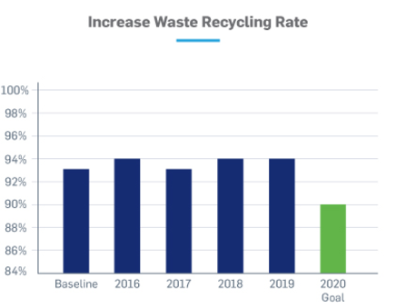 Increase waste recycling chart