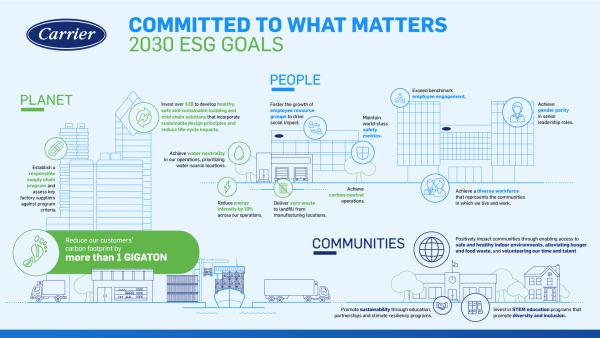 أهداف الحوكمة البيئية والاجتماعية وحوكمة الشركات ، استدامة شركات النقل ، أهداف استدامة شركات النقل ، المجتمعات المستدامة ، المدن المستدامة ، سلسلة التبريد المستدامة ، الالتزام بالاستدامة ، أهداف ESG 2030