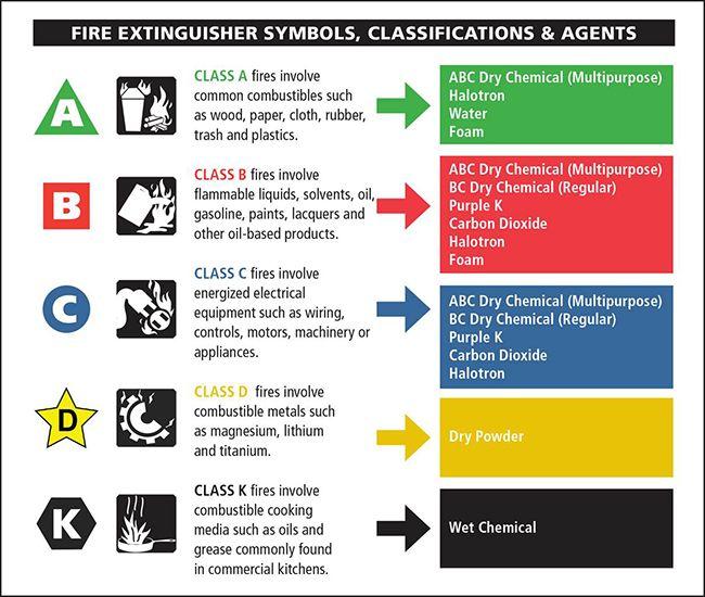 fire-extinguisher-classes