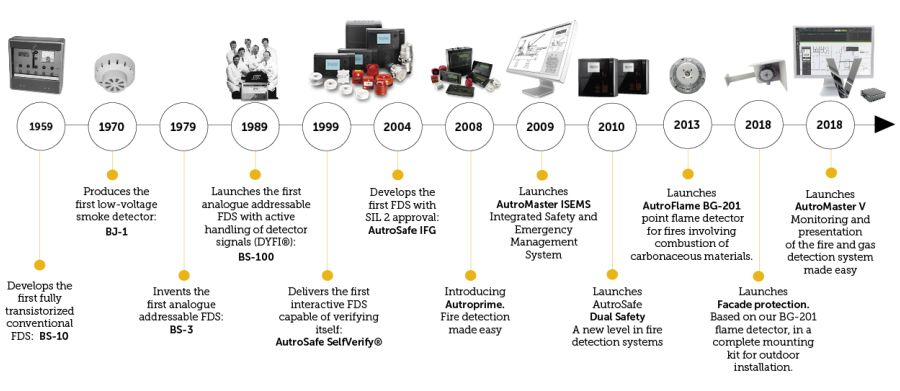 多年的产品与发展历史