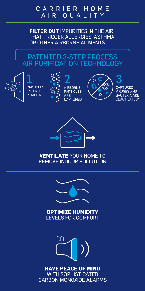 carrier-home-air-quality-infographic-mb