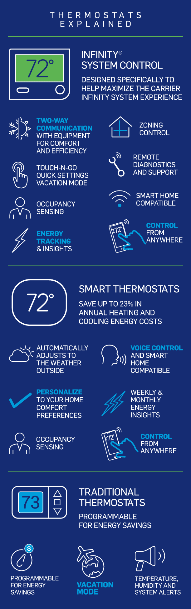 carrier-thermostats-explained-infographic-mb