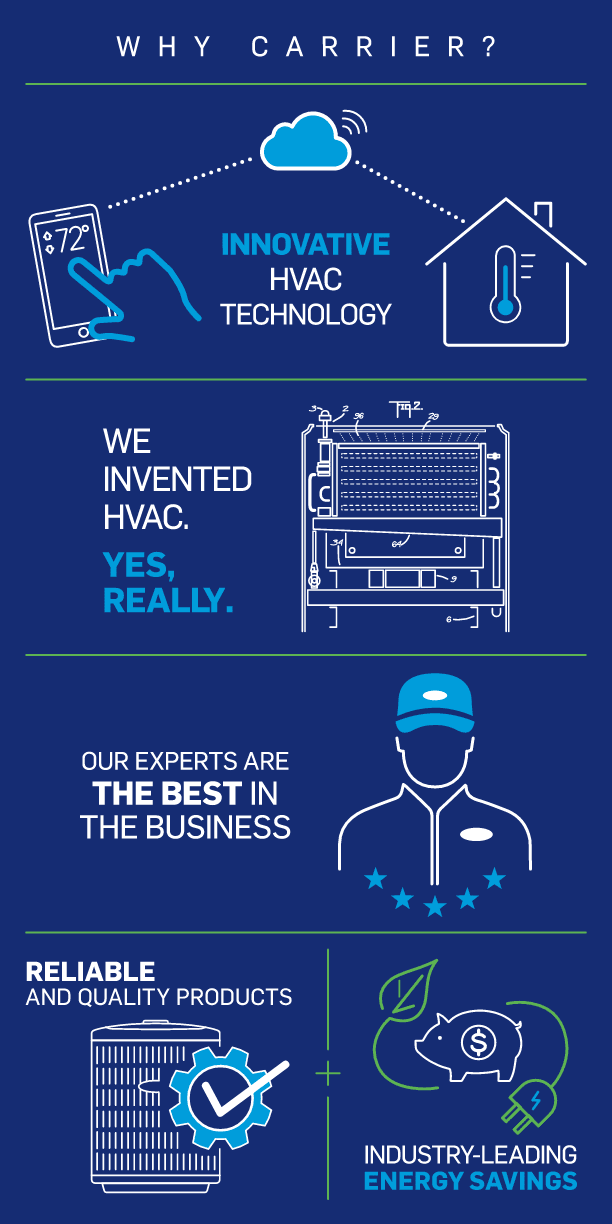 why-choose-carrier-products-infographic-mb
