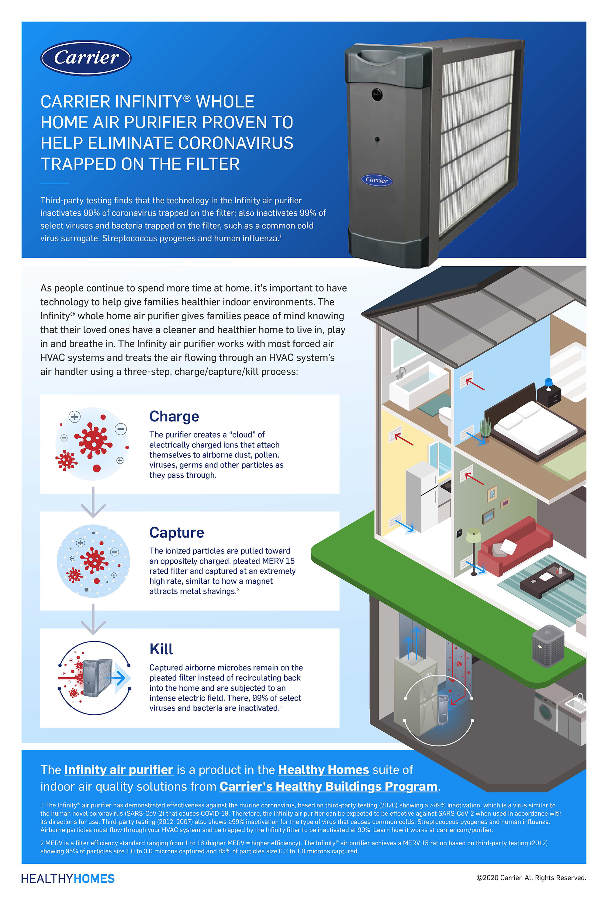 Carrier Infinity Air Purifier Coronavirus Infographic